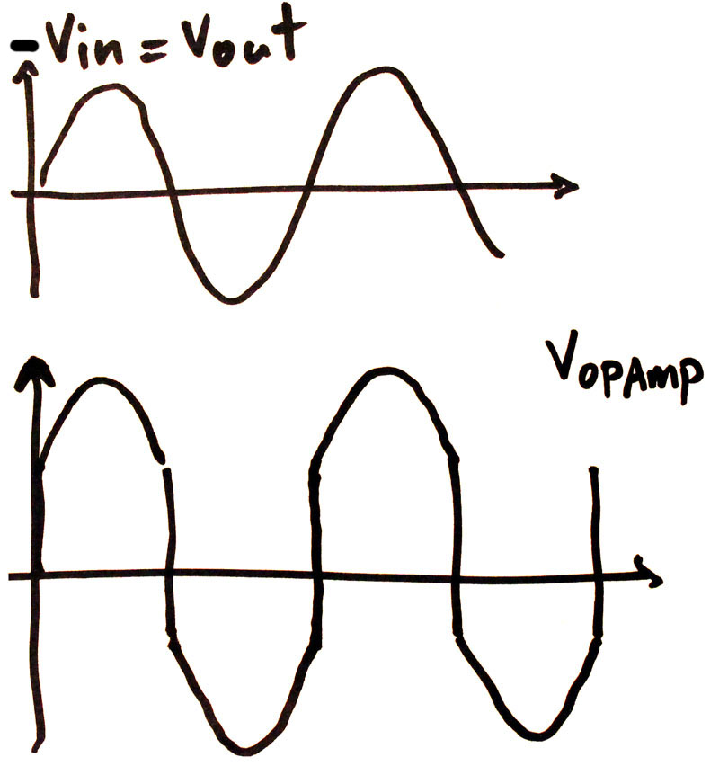 Voltage Waveforms