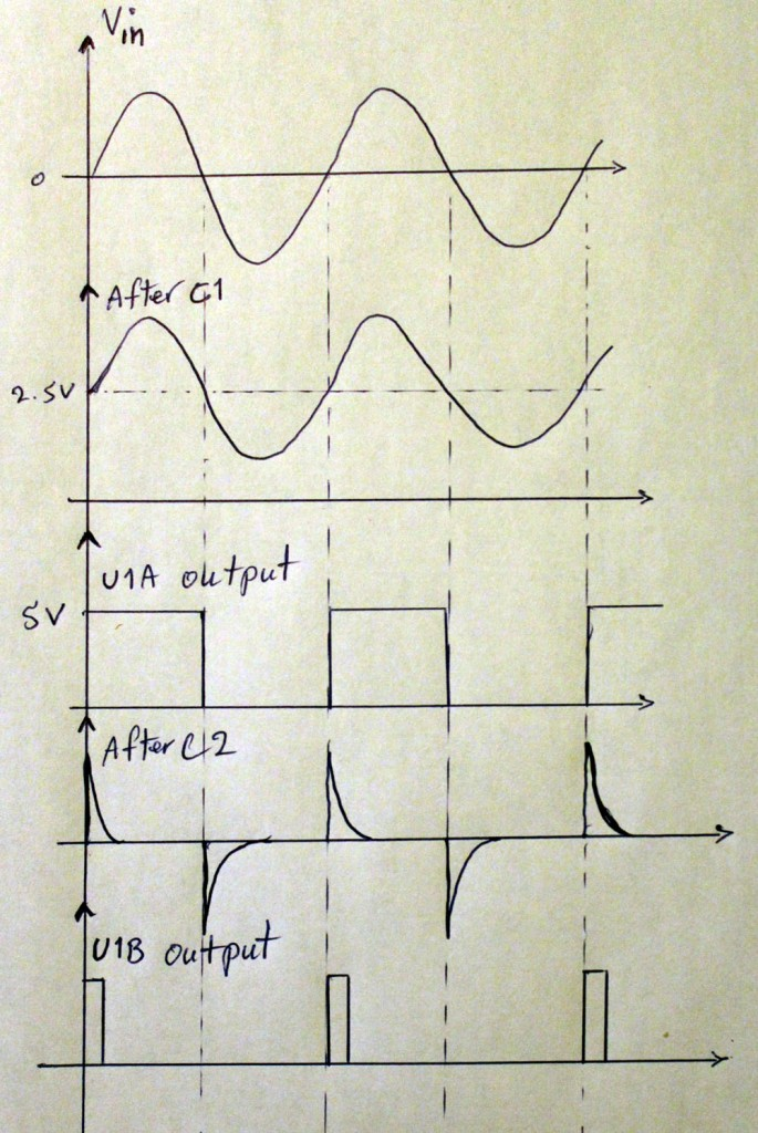 Waveforms of every stage