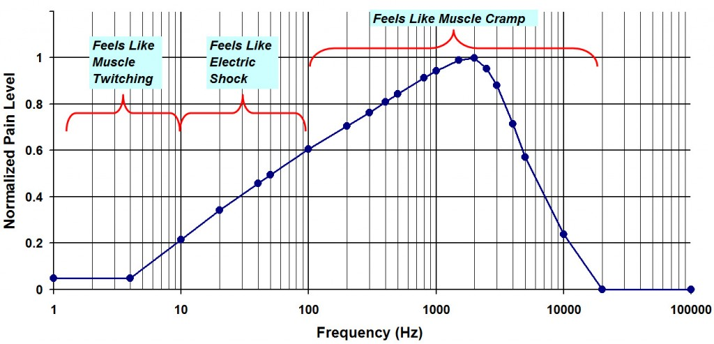 Human Electricity Pain Level versus Frequency