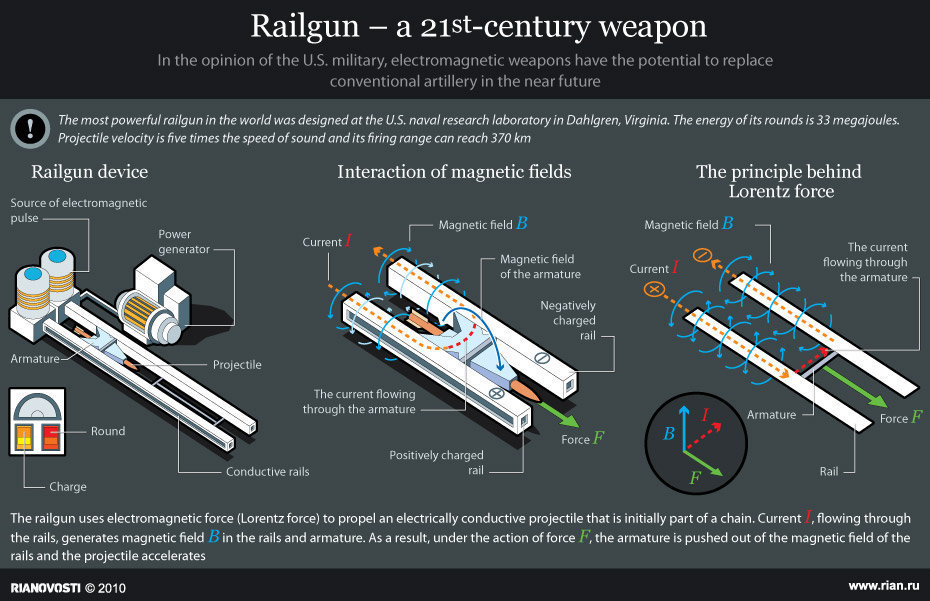 Railgun Structure and How It Works